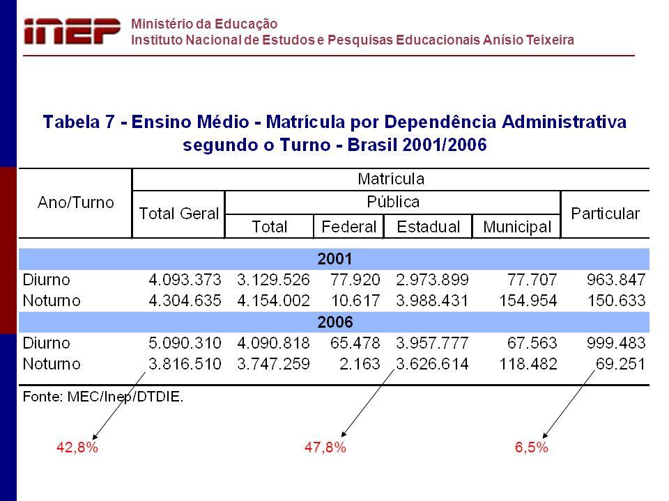 Ministério da Educação Instituto Nacional de Estudos e Pesquisas Educacionais Anísio Teixeira 42,8%47,8%6,5%