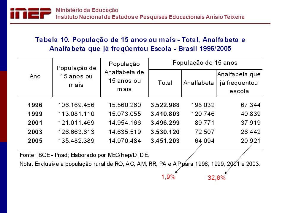 Ministério da Educação Instituto Nacional de Estudos e Pesquisas Educacionais Anísio Teixeira 1,9% 32,6%
