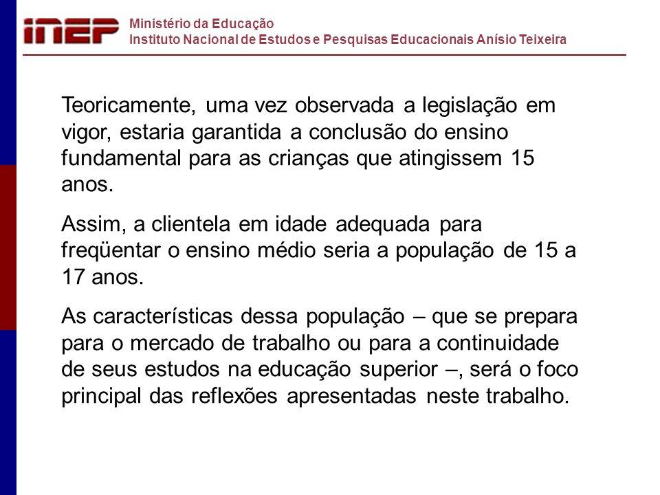 Ministério da Educação Instituto Nacional de Estudos e Pesquisas Educacionais Anísio Teixeira Teoricamente, uma vez observada a legislação em vigor, e