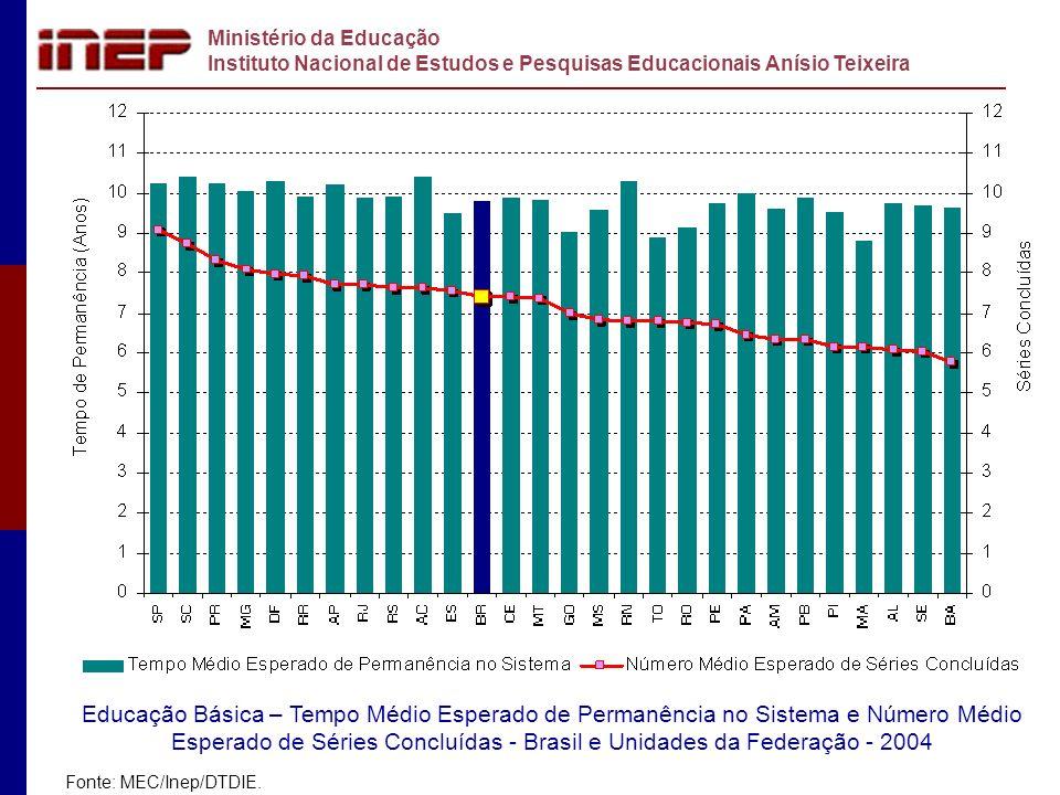 Ministério da Educação Instituto Nacional de Estudos e Pesquisas Educacionais Anísio Teixeira Carlos Eduardo Moreno Sampaio moreno@inep.gov.br (61) 2104-9070