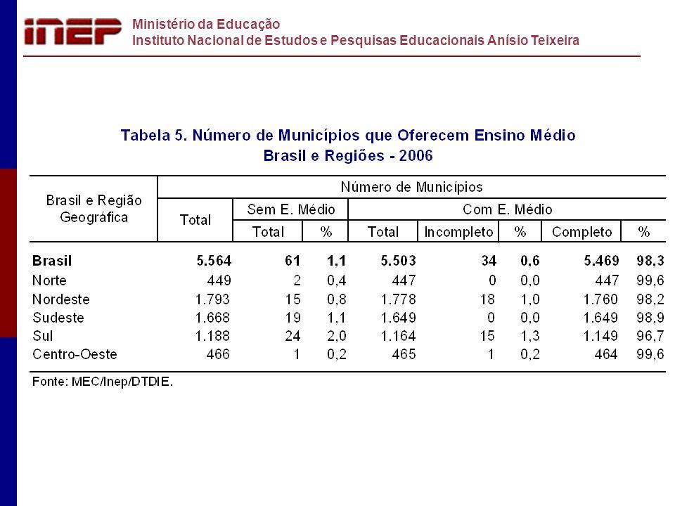 Ministério da Educação Instituto Nacional de Estudos e Pesquisas Educacionais Anísio Teixeira 55,3%