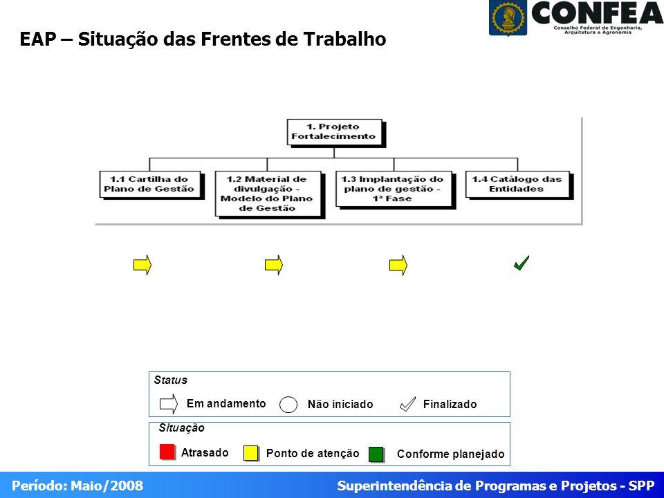 Superintendência de Programas e Projetos - SPP Período: Maio/2008 EAP – Situação das Frentes de Trabalho Atrasado Ponto de atenção Conforme planejado Situação Status Em andamento Não iniciado Finalizado