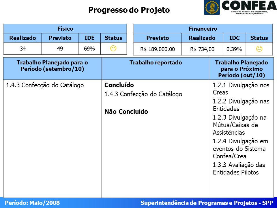 Superintendência de Programas e Projetos - SPP Período: Maio/2008 Progresso do Projeto Físico RealizadoPrevistoIDEStatus 344969% Trabalho Planejado para o Período (setembro/10) Trabalho reportadoTrabalho Planejado para o Próximo Período (out/10) 1.4.3 Confecção do CatálogoConcluído 1.4.3 Confecção do Catálogo Não Concluído 1.2.1 Divulgação nos Creas 1.2.2 Divulgação nas Entidades 1.2.3 Divulgação na Mútua/Caixas de Assistências 1.2.4 Divulgação em eventos do Sistema Confea/Crea 1.3.3 Avaliação das Entidades Pilotos Financeiro PrevistoRealizadoIDCStatus R$ 189.000,00R$ 734,000,39%