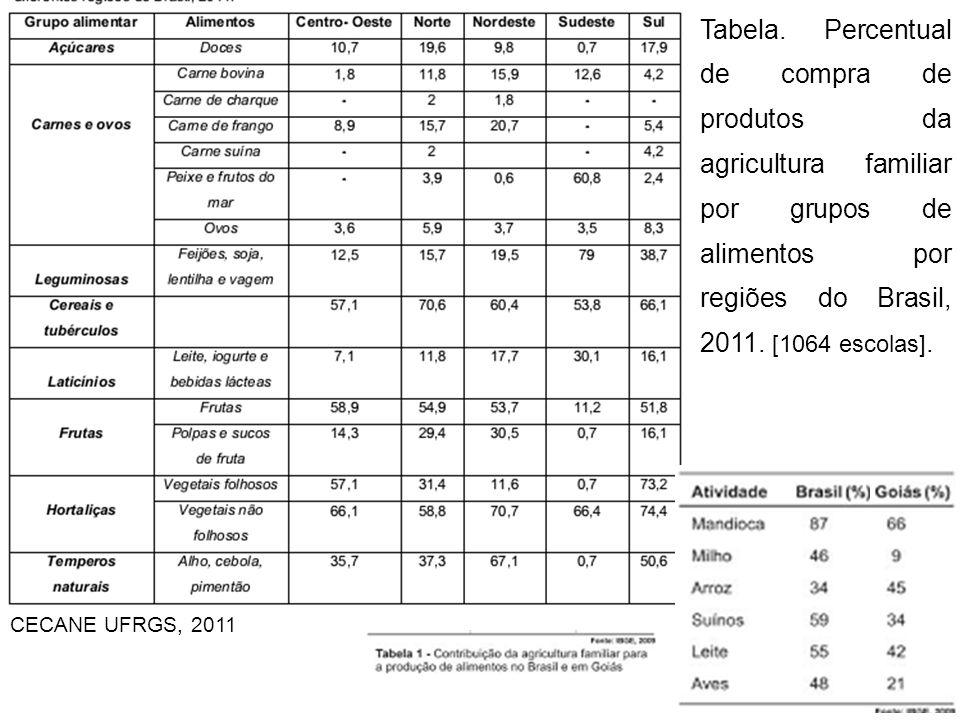 Tabela. Percentual de compra de produtos da agricultura familiar por grupos de alimentos por regiões do Brasil, 2011. [1064 escolas]. CECANE UFRGS, 20