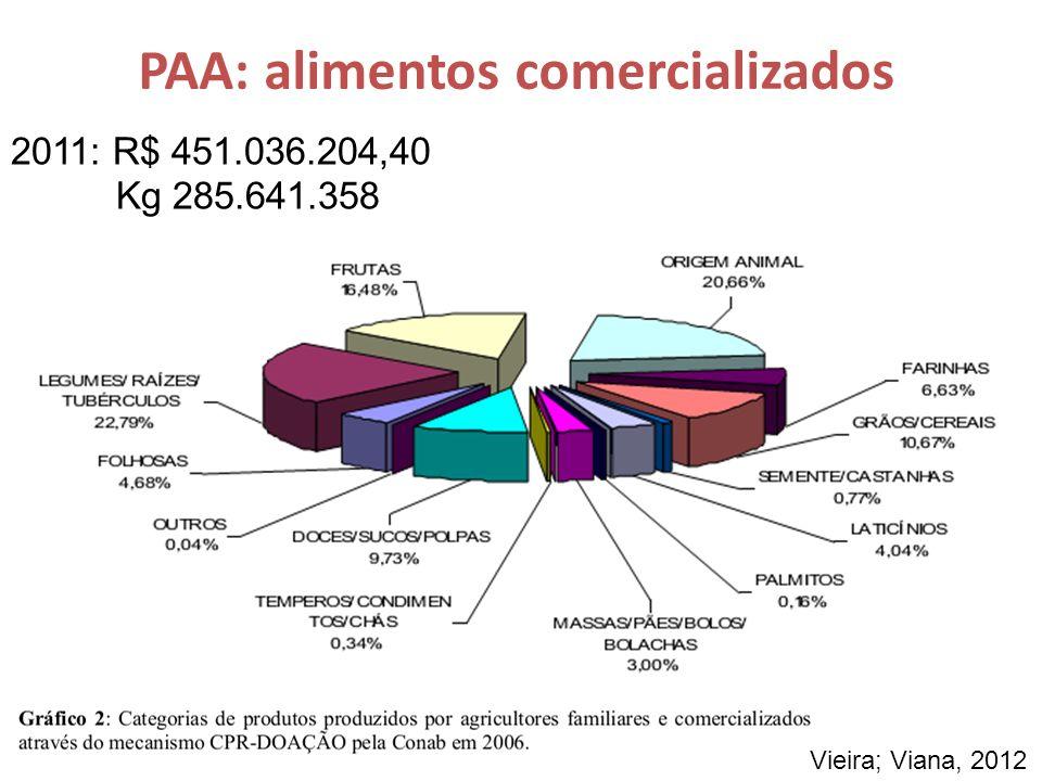 PAA: alimentos comercializados 2011: R$ 451.036.204,40 Kg 285.641.358 Vieira; Viana, 2012
