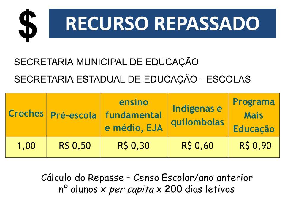 Creches Pré-escola ensino fundamental e médio, EJA Indígenas e quilombolas Programa Mais Educação 1,00 R$ 0,50R$ 0,30R$ 0,60 R$ 0,90 Cálculo do Repass