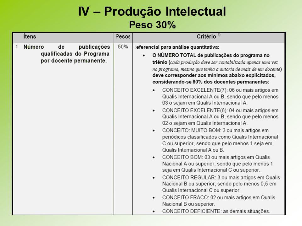IV – Produção Intelectual Peso 30%