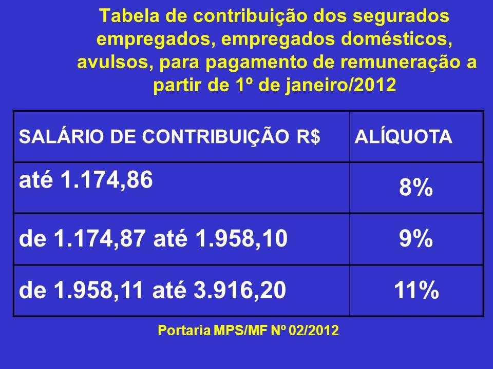 Tabela de contribuição dos segurados empregados, empregados domésticos, avulsos, para pagamento de remuneração a partir de 1º de janeiro/2012 SALÁRIO