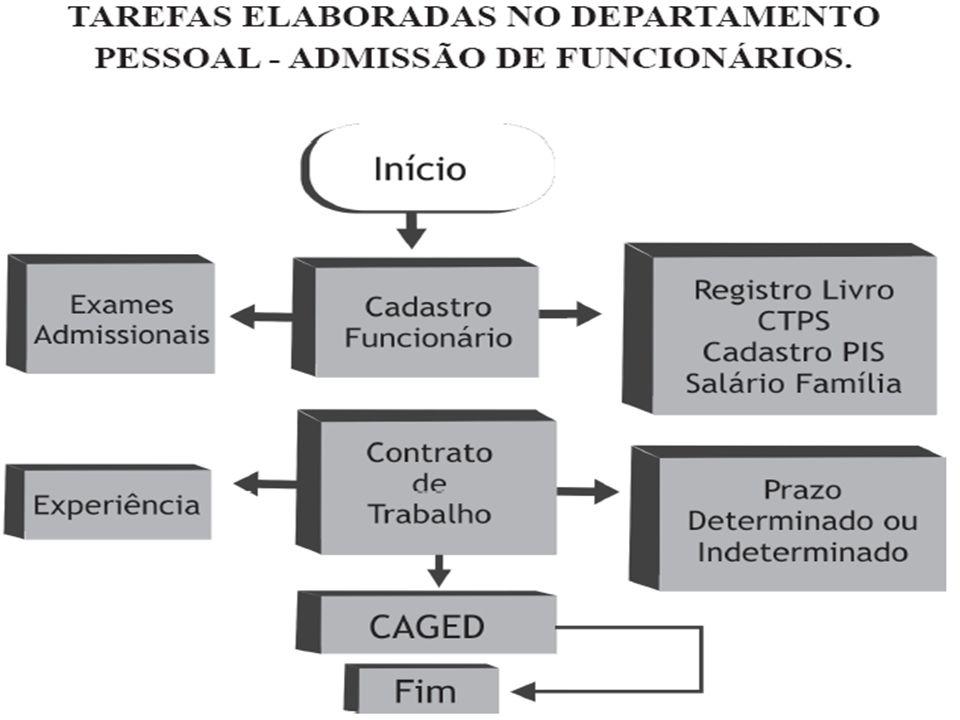 FLUXOGRAMA DO PROCEDIMENTO TRABALHISTA