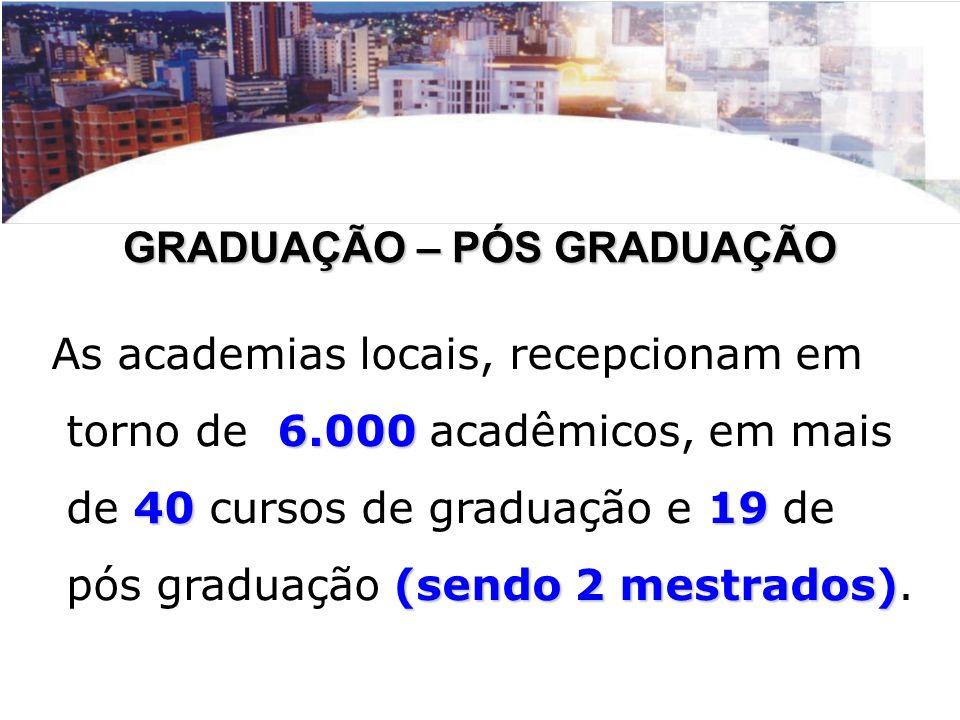 GRADUAÇÃO – PÓS GRADUAÇÃO As academias locais, recepcionam em 6.000 torno de 6.000 acadêmicos, em mais 4019 de 40 cursos de graduação e 19 de (sendo 2