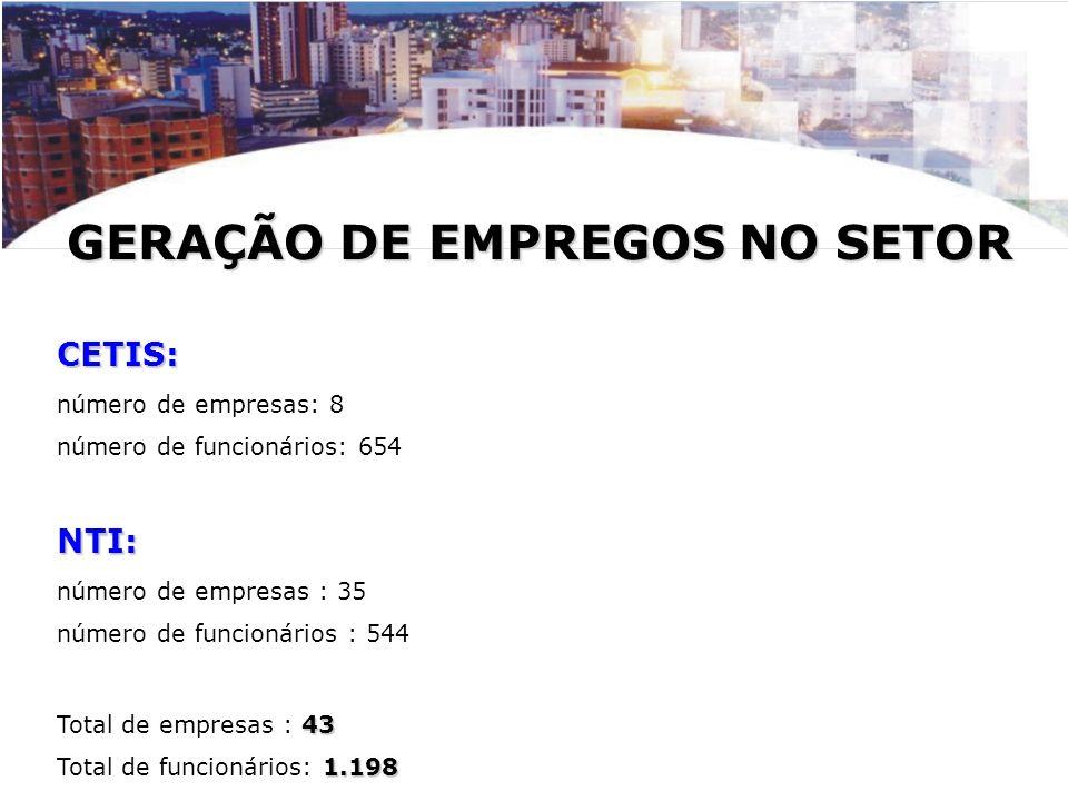GERAÇÃO DE EMPREGOS NO SETOR CETIS: número de empresas: 8 número de funcionários: 654NTI: número de empresas : 35 número de funcionários : 544 43 Tota