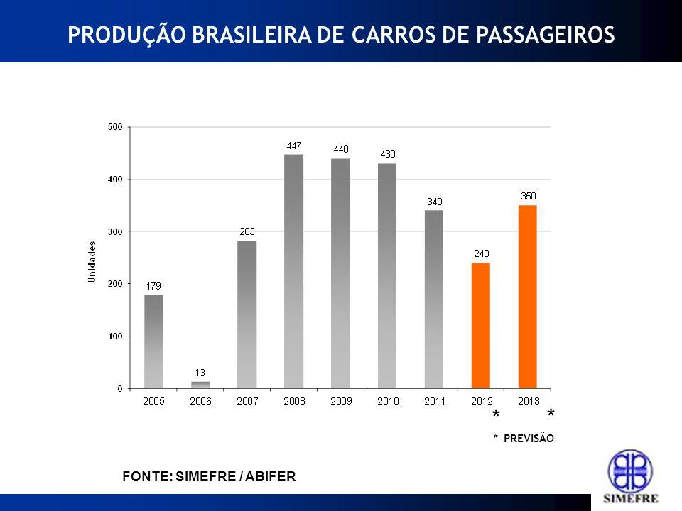 * PREVISÃO FONTE: SIMEFRE / ABIFER * * PRODUÇÃO BRASILEIRA DE CARROS DE PASSAGEIROS