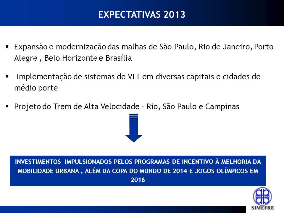 Expansão e modernização das malhas de São Paulo, Rio de Janeiro, Porto Alegre, Belo Horizonte e Brasília Implementação de sistemas de VLT em diversas capitais e cidades de médio porte Projeto do Trem de Alta Velocidade - Rio, São Paulo e Campinas EXPECTATIVAS 2013 INVESTIMENTOS IMPULSIONADOS PELOS PROGRAMAS DE INCENTIVO À MELHORIA DA MOBILIDADE URBANA, ALÉM DA COPA DO MUNDO DE 2014 E JOGOS OLÍMPICOS EM 2016