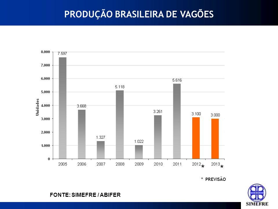 * PREVISÃO FONTE: SIMEFRE / ABIFER PRODUÇÃO BRASILEIRA DE VAGÕES * *