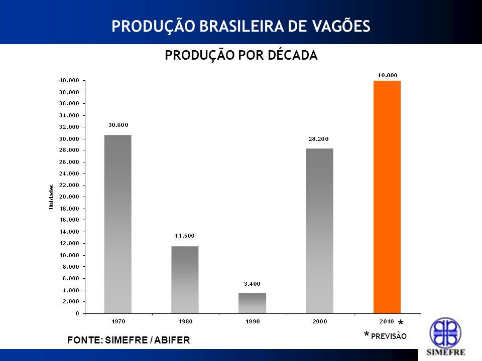 * FONTE: SIMEFRE / ABIFER * * PRODUÇÃO BRASILEIRA DE LOCOMOTIVAS