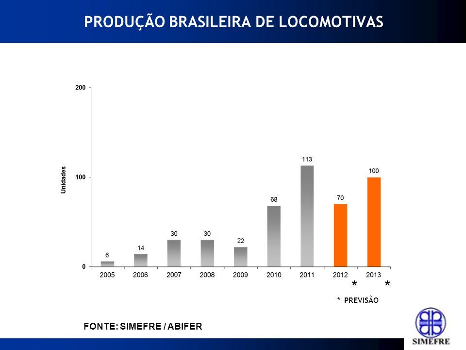 METAS PARA 2013 Aprovação da redução do custo de energia elétrica utilizada pelas concessionárias ferroviárias de passageiros - MP 579 Prorrogação do REINTEGRA Prorrogação do PSI com juros de 2,5% a.a.