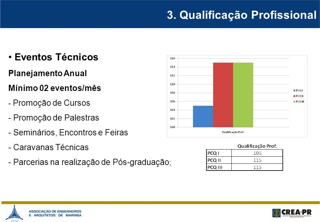 3. Qualificação Profissional Eventos Técnicos Planejamento Anual Mínimo 02 eventos/mês - Promoção de Cursos - Promoção de Palestras - Seminários, Enco