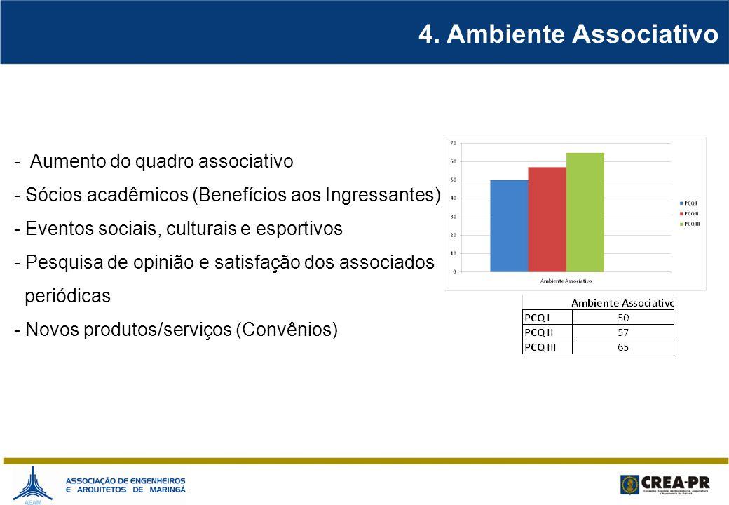 4. Ambiente Associativo - Aumento do quadro associativo - Sócios acadêmicos (Benefícios aos Ingressantes) - Eventos sociais, culturais e esportivos -