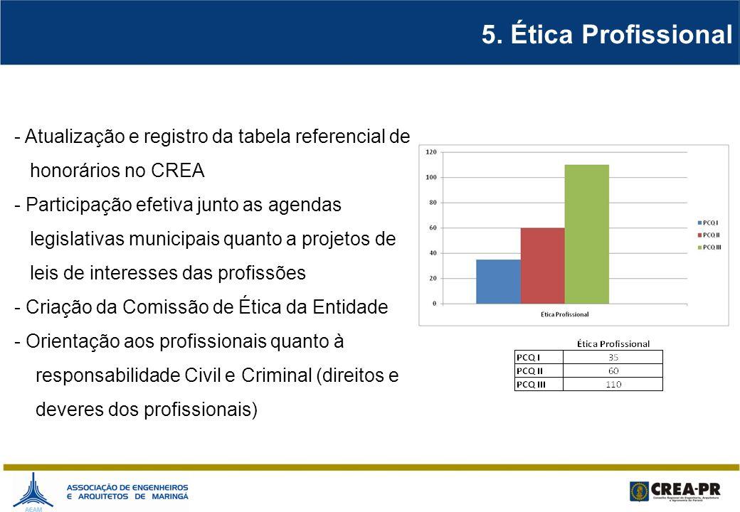 5. Ética Profissional - Atualização e registro da tabela referencial de honorários no CREA - Participação efetiva junto as agendas legislativas munici