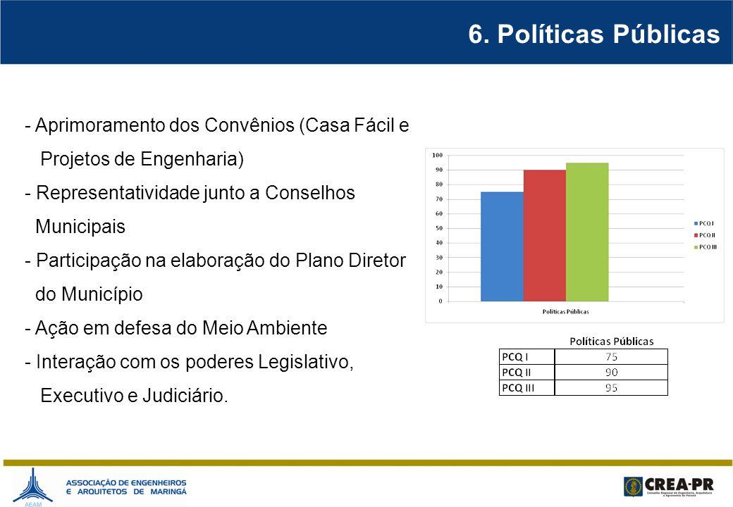 6. Políticas Públicas - Aprimoramento dos Convênios (Casa Fácil e Projetos de Engenharia) - Representatividade junto a Conselhos Municipais - Particip