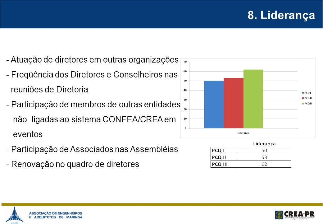8. Liderança - Atuação de diretores em outras organizações - Freqüência dos Diretores e Conselheiros nas reuniões de Diretoria - Participação de membr