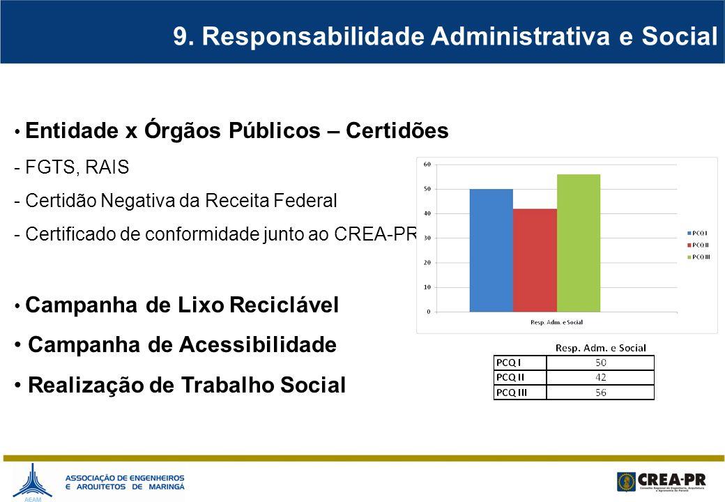 9. Responsabilidade Administrativa e Social Entidade x Órgãos Públicos – Certidões - FGTS, RAIS - Certidão Negativa da Receita Federal - Certificado d
