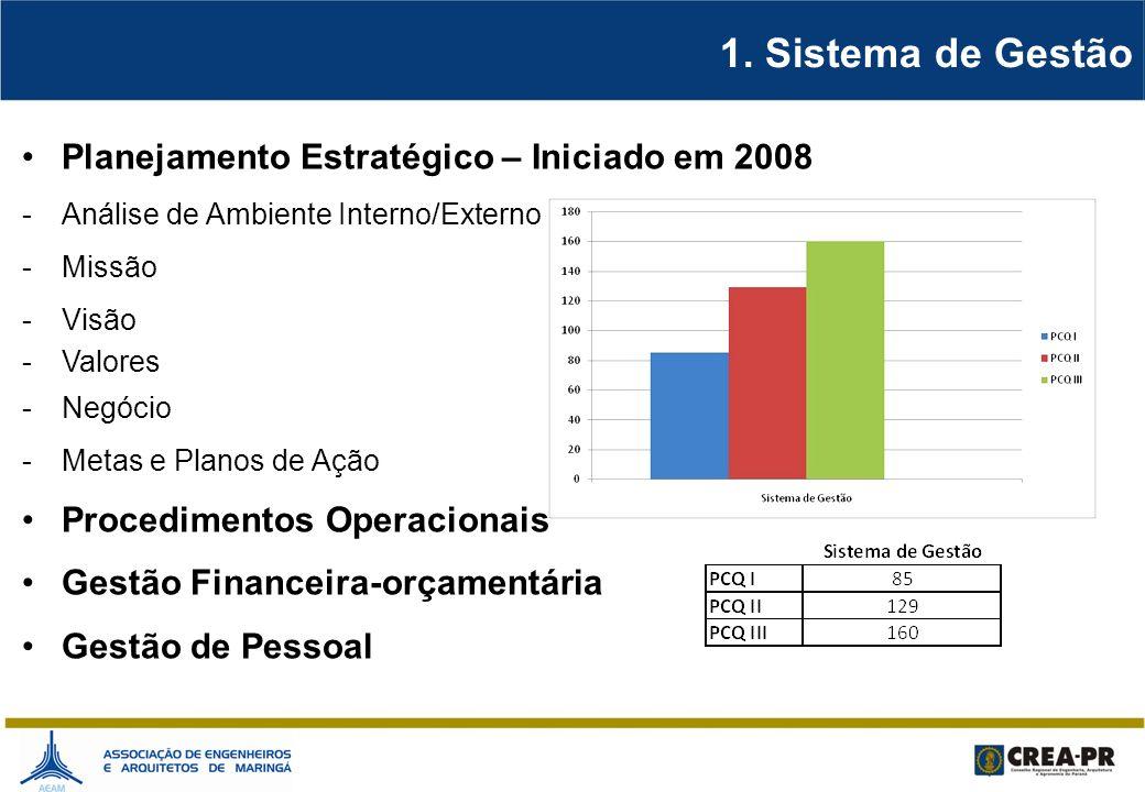 1. Sistema de Gestão Planejamento Estratégico – Iniciado em 2008 -Análise de Ambiente Interno/Externo -Missão -Visão -Valores -Negócio -Metas e Planos