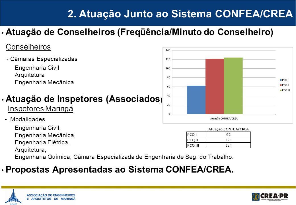 2. Atuação Junto ao Sistema CONFEA/CREA Atuação de Conselheiros (Freqüência/Minuto do Conselheiro) Conselheiros - Câmaras Especializadas Engenharia Ci