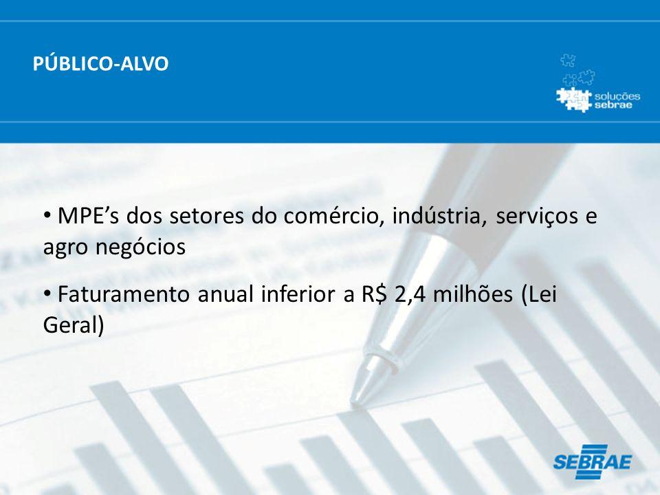 MPEs dos setores do comércio, indústria, serviços e agro negócios Faturamento anual inferior a R$ 2,4 milhões (Lei Geral) PÚBLICO-ALVO