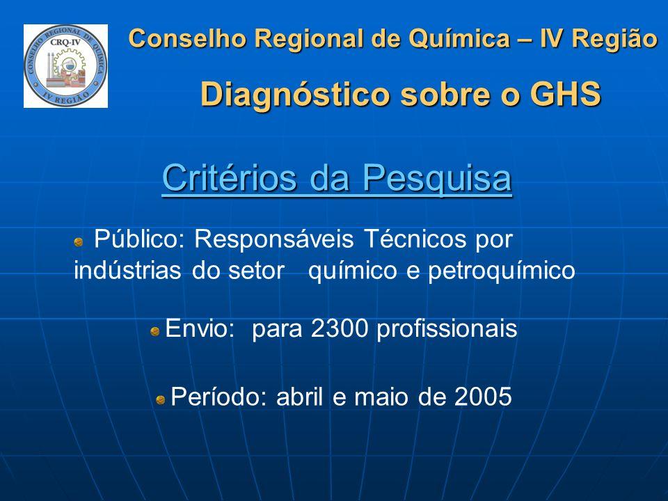 Conselho Regional de Química – IV Região Diagnóstico sobre o GHS Resultados da Pesquisa Retorno: 637 profissionais Resultados