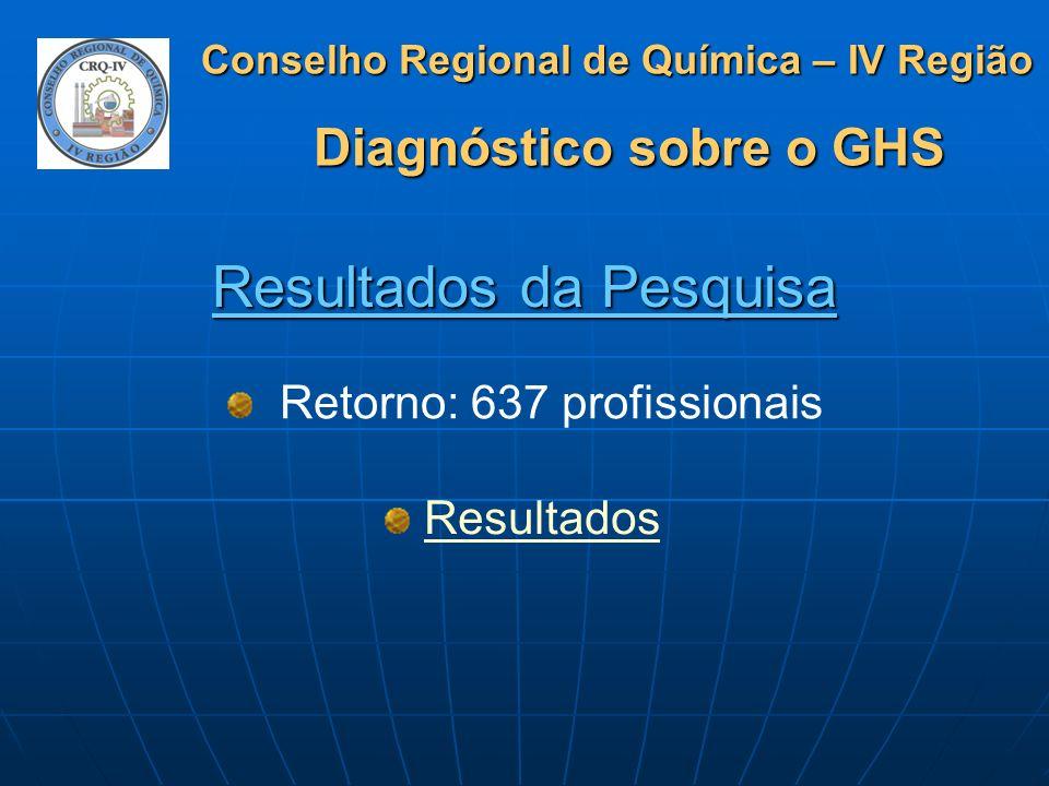 Conselho Regional de Química – IV Região Diagnóstico sobre o GHS Conclusões 86 % dos profissionais da Química que atuam como Responsáveis Técnicos por empresas desconhecem ou apenas ouviram falar do Sistema GHS.