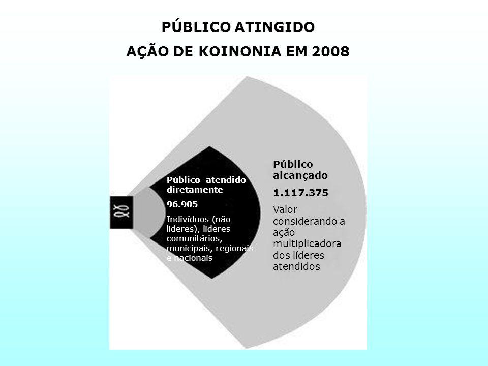 PÚBLICO ATINGIDO AÇÃO DE KOINONIA EM 2008 Público alcançado 1.117.375 Valor considerando a ação multiplicadora dos líderes atendidos Público atendido