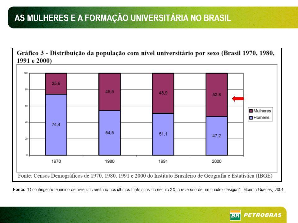 AS MULHERES E A FORMAÇÃO UNIVERSITÁRIA NO BRASIL Fonte: O contingente feminino de nível universitário nos últimos trinta anos do século XX: a reversão de um quadro desigual, Moema Guedes, 2004.