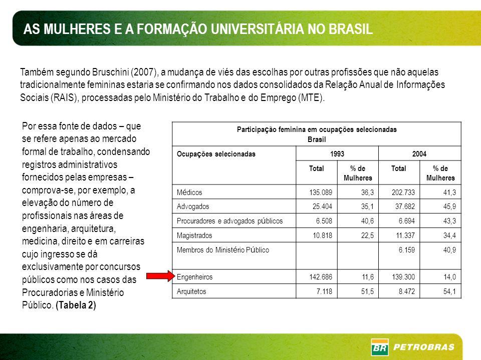 AS MULHERES E A FORMAÇÃO UNIVERSITÁRIA NO BRASIL Participa ç ão feminina em ocupa ç ões selecionadas Brasil Ocupa ç ões selecionadas19932004 Total% de Mulheres Total% de Mulheres M é dicos135.08936,3202.73341,3 Advogados25.40435,137.68245,9 Procuradores e advogados p ú blicos6.50840,66.69443,3 Magistrados10.81822,511.33734,4 Membros do Minist é rio P ú blico6.15940,9 Engenheiros142.68611,6139.30014,0 Arquitetos7.11851,58.47254,1 Também segundo Bruschini (2007), a mudança de viés das escolhas por outras profissões que não aquelas tradicionalmente femininas estaria se confirmando nos dados consolidados da Relação Anual de Informações Sociais (RAIS), processadas pelo Ministério do Trabalho e do Emprego (MTE).