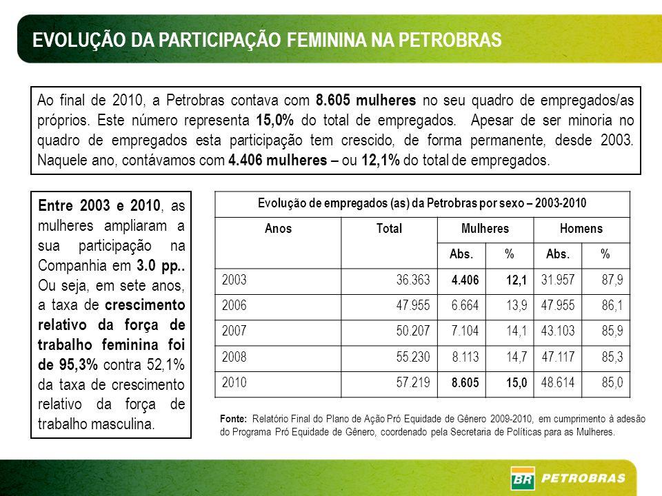 Ao final de 2010, a Petrobras contava com 8.605 mulheres no seu quadro de empregados/as próprios.