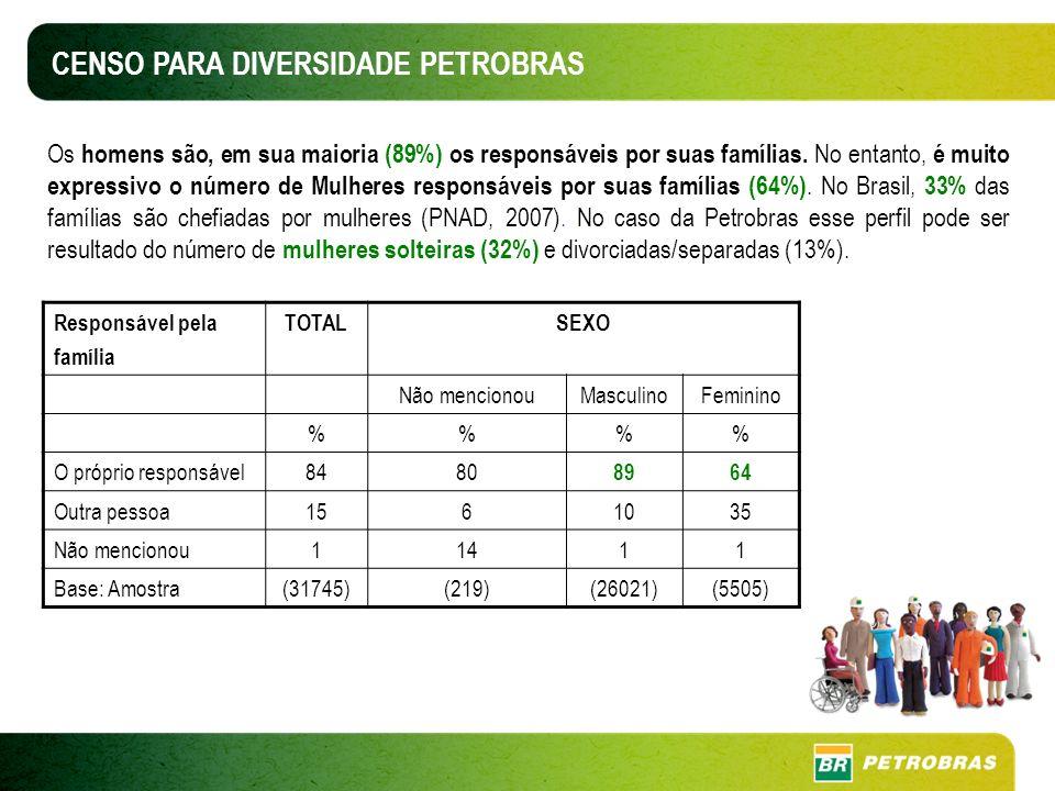 Os homens são, em sua maioria (89%) os responsáveis por suas famílias.