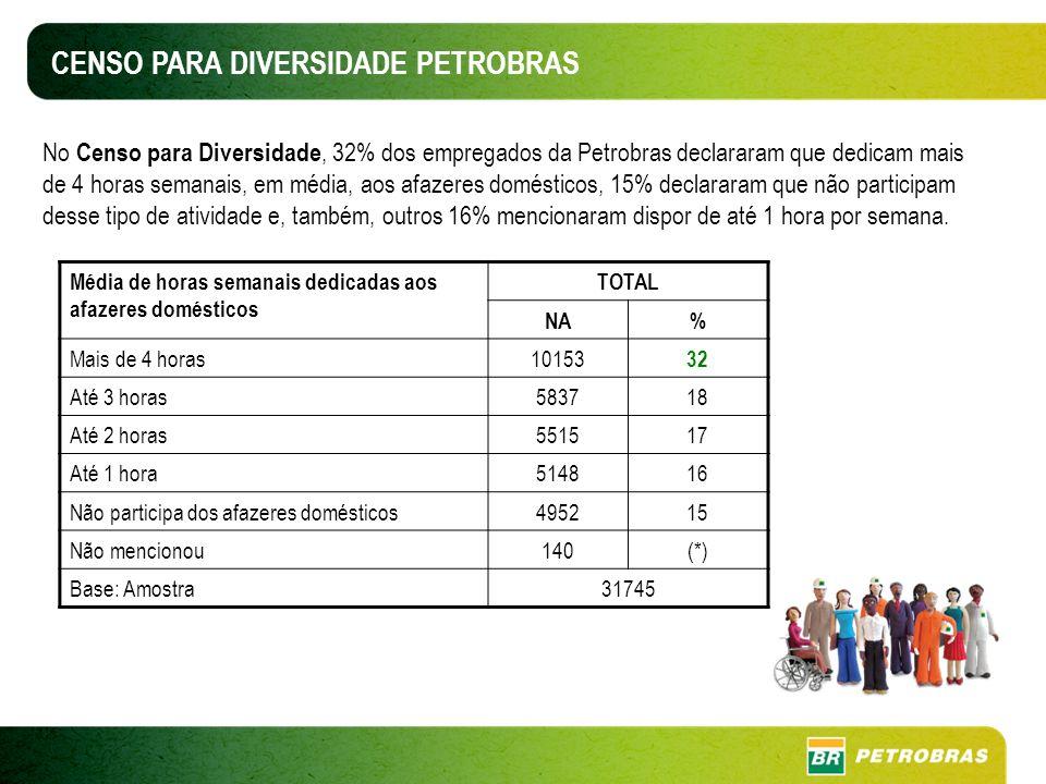 No Censo para Diversidade, 32% dos empregados da Petrobras declararam que dedicam mais de 4 horas semanais, em média, aos afazeres domésticos, 15% declararam que não participam desse tipo de atividade e, também, outros 16% mencionaram dispor de até 1 hora por semana.