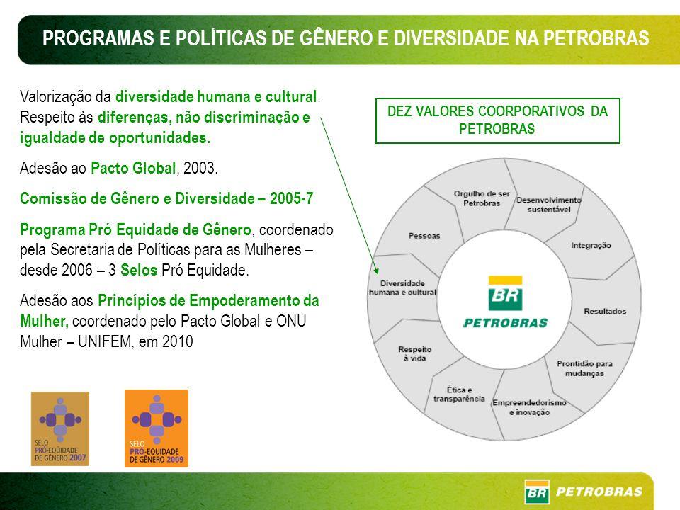 PROGRAMAS E POLÍTICAS DE GÊNERO E DIVERSIDADE NA PETROBRAS Valorização da diversidade humana e cultural.