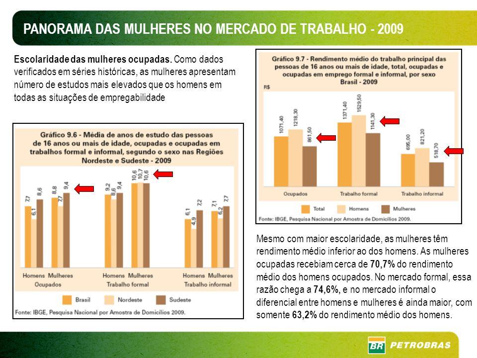 PANORAMA DAS MULHERES NO MERCADO DE TRABALHO - 2009 A proporção de rendimento médio das mulheres em relação ao rendimento dos homens, por grupos de anos de estudo, mostra que, em 2009, as mulheres com 12 anos ou mais de estudo recebiam, em média, 58% do rendimento dos homens com esse mesmo nível de escolaridade.