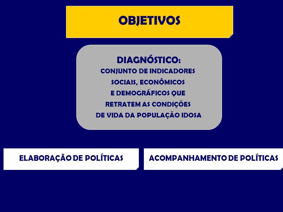 OBJETIVOS ELABORAÇÃO DE POLÍTICASACOMPANHAMENTO DE POLÍTICAS DIAGNÓSTICO: CONJUNTO DE INDICADORES SOCIAIS, ECONÔMICOS E DEMOGRÁFICOS QUE RETRATEM AS CONDIÇÕES DE VIDA DA POPULAÇÃO IDOSA