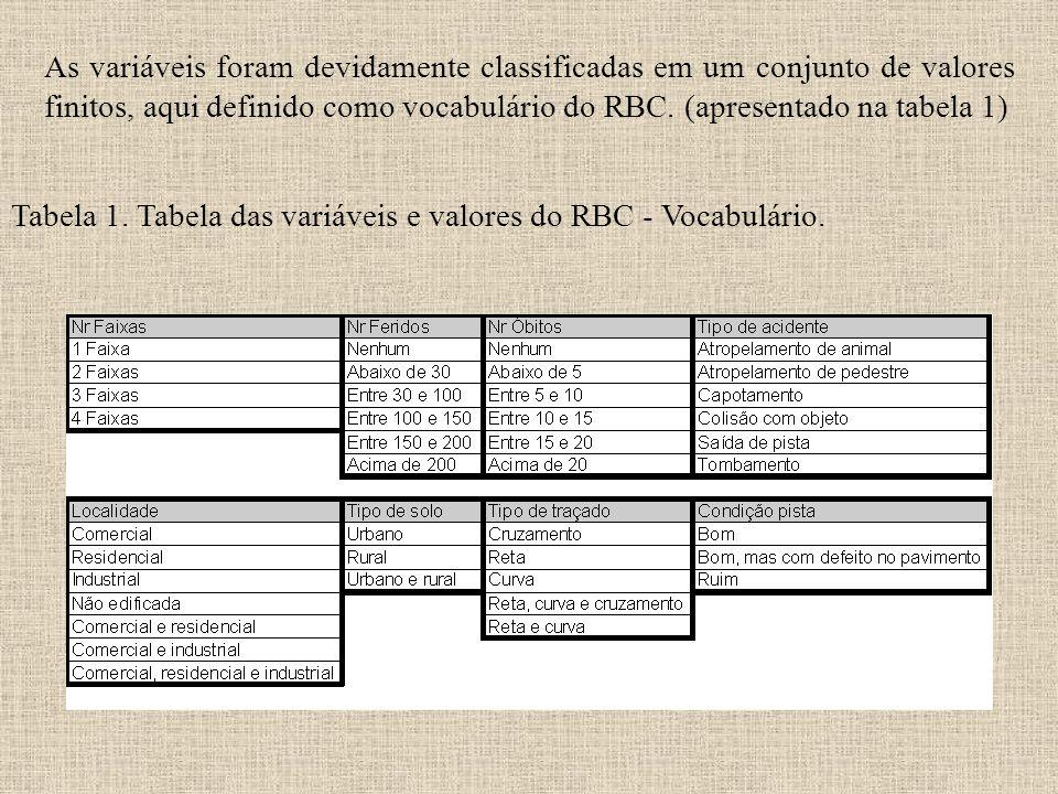 Tabela 1. Tabela das variáveis e valores do RBC - Vocabulário. As variáveis foram devidamente classificadas em um conjunto de valores finitos, aqui de
