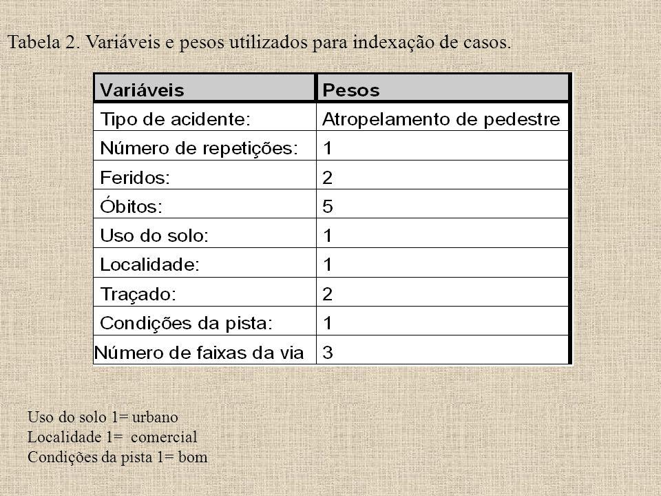 Tabela 2. Variáveis e pesos utilizados para indexação de casos. Uso do solo 1= urbano Localidade 1= comercial Condições da pista 1= bom