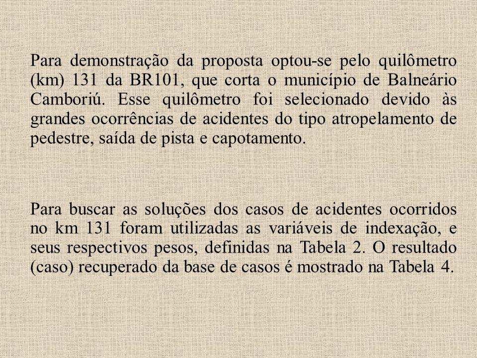 Para demonstração da proposta optou-se pelo quilômetro (km) 131 da BR101, que corta o município de Balneário Camboriú. Esse quilômetro foi selecionado