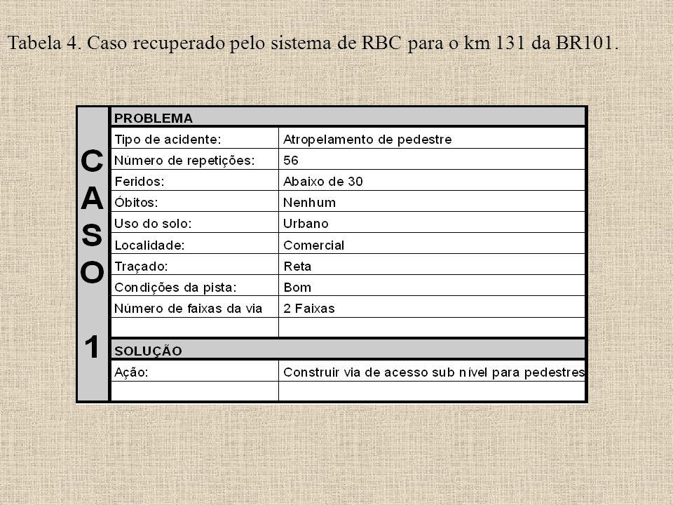 Tabela 4. Caso recuperado pelo sistema de RBC para o km 131 da BR101.