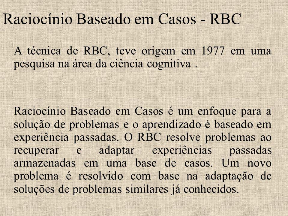 Raciocínio Baseado em Casos - RBC A técnica de RBC, teve origem em 1977 em uma pesquisa na área da ciência cognitiva. Raciocínio Baseado em Casos é um
