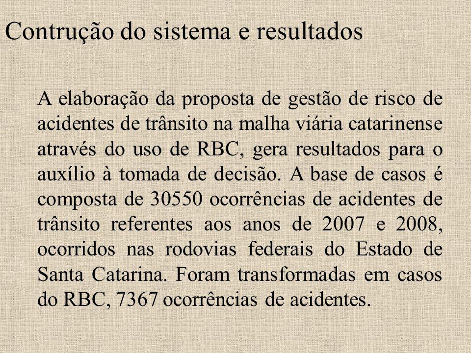Contrução do sistema e resultados A elaboração da proposta de gestão de risco de acidentes de trânsito na malha viária catarinense através do uso de R