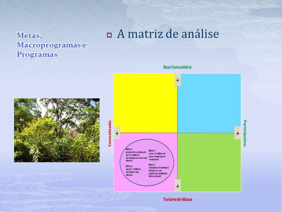 A matriz de análise