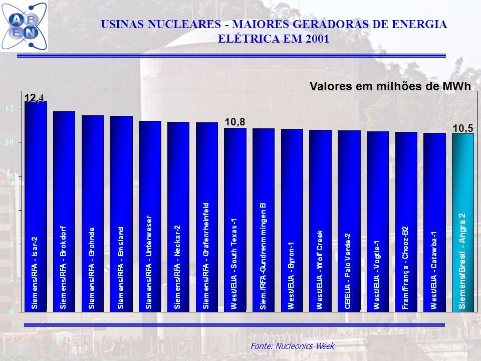 10 Fonte: Nucleonics Week USINAS NUCLEARES - MAIORES GERADORAS DE ENERGIA ELÉTRICA EM 2001 10,5 Valores em milhões de MWh 12,4 10,8