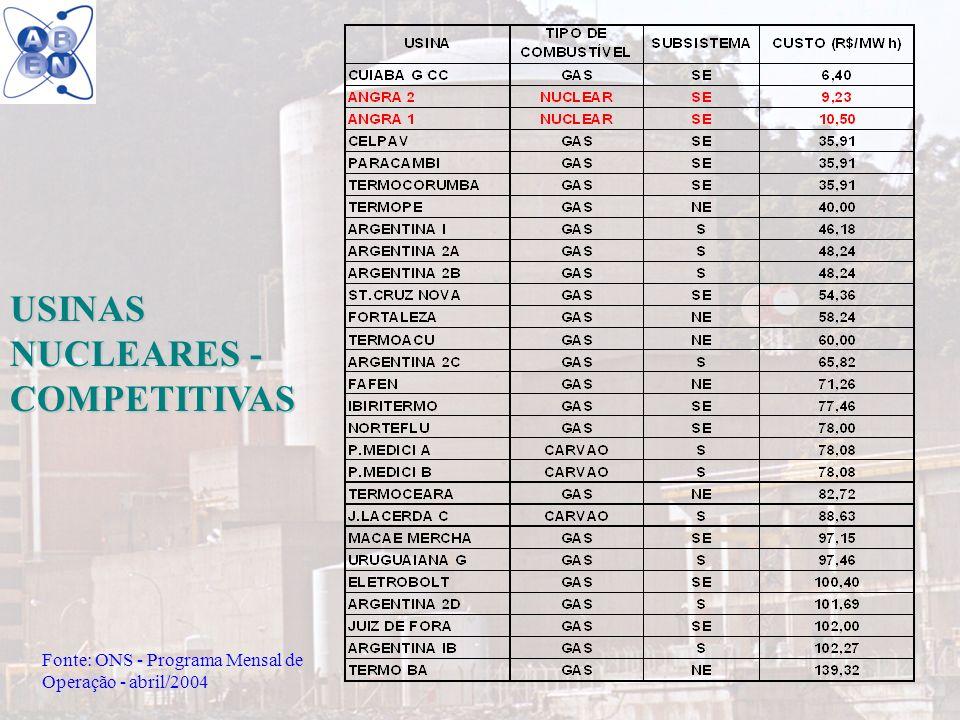 11 USINAS NUCLEARES - COMPETITIVAS Fonte: ONS - Programa Mensal de Operação - abril/2004