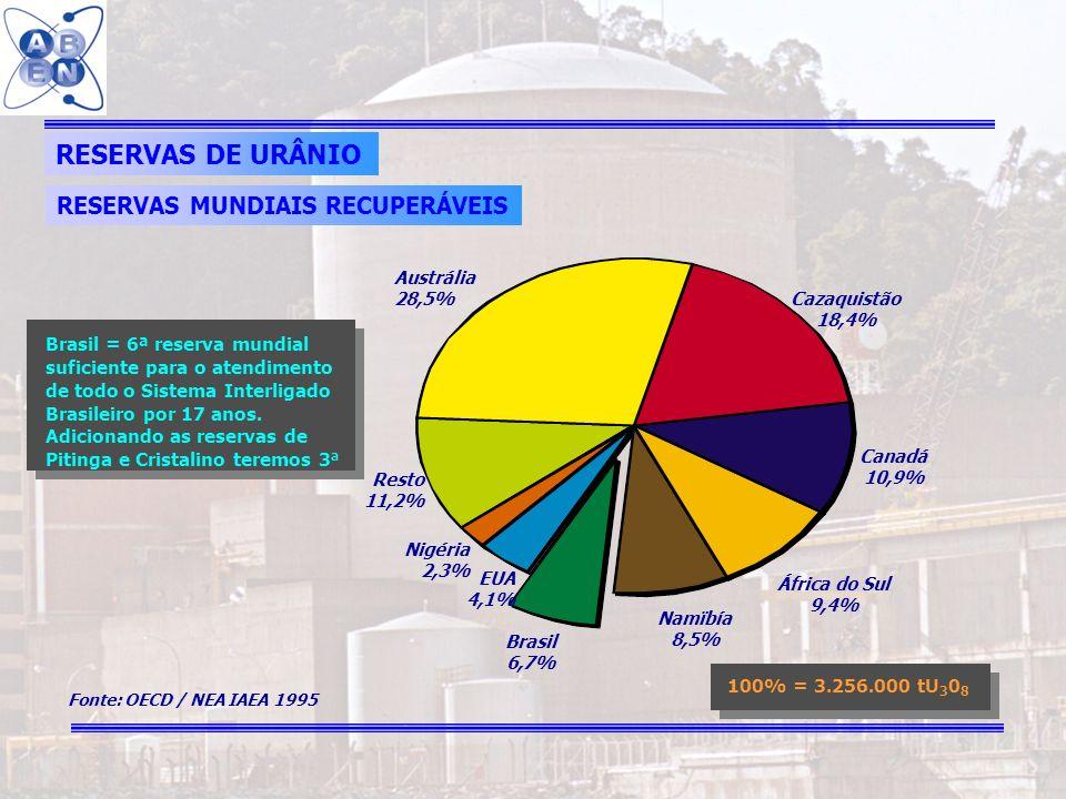 13 RESERVAS DE URÂNIO RESERVAS MUNDIAIS RECUPERÁVEIS Canadá 10,9% 100% = 3.256.000 tU 3 0 8 Brasil = 6ª reserva mundial suficiente para o atendimento
